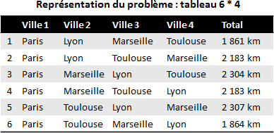 Table of possibilities illustrating the commercial traveler's problem.